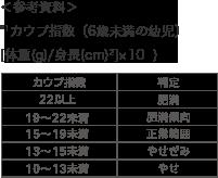 *¹カウプ指数(6歳未満の幼児)<br>[体重(g)/身長(cm)²]×10 ) カウプ指数