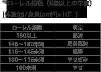 *²ローレル指数(6歳以上の学童)<br>[体重(g)/身長(cm)³]×10⁴ ) ローレル指数